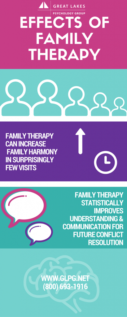 EFFECTS of family therapy
